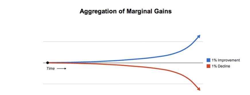 Marginal gains approach